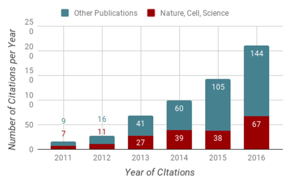 Citations of Stellaris probes