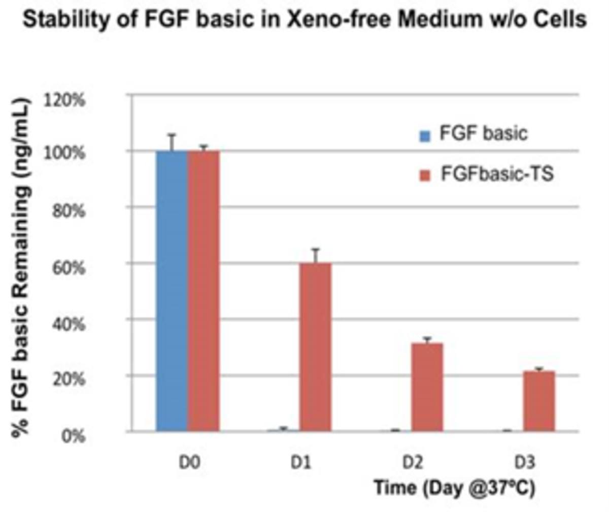 Stability data for basic FGF from Proteintech