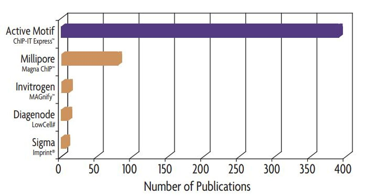 Graph showing that the ChIP-IT Express Kit is highly cited